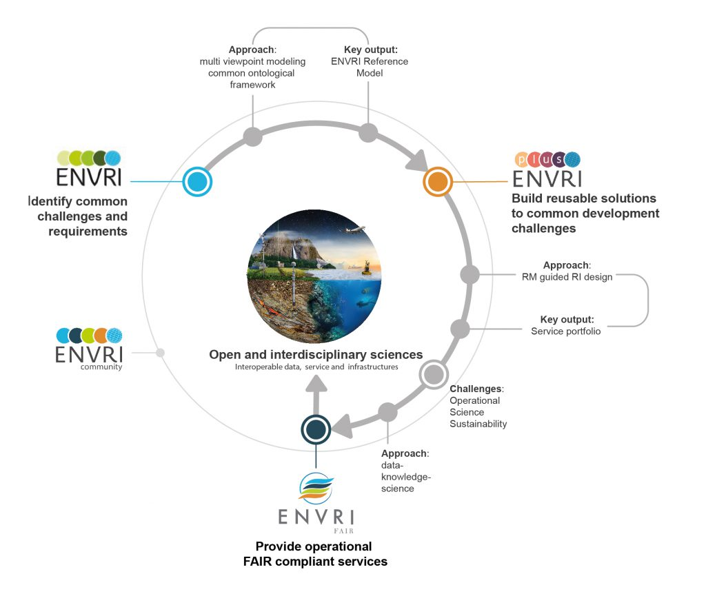 A figure illustrating the evolution of ENVRI community cooperation and its work towards the Open and Multidisciplinary environmental science.